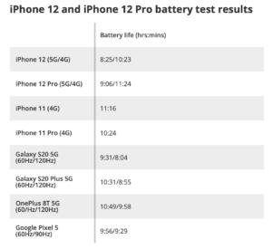 zywotnosc baterii iPhone w trybie 5G