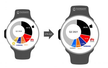 sprzedaz-smartwatchy-Q22021