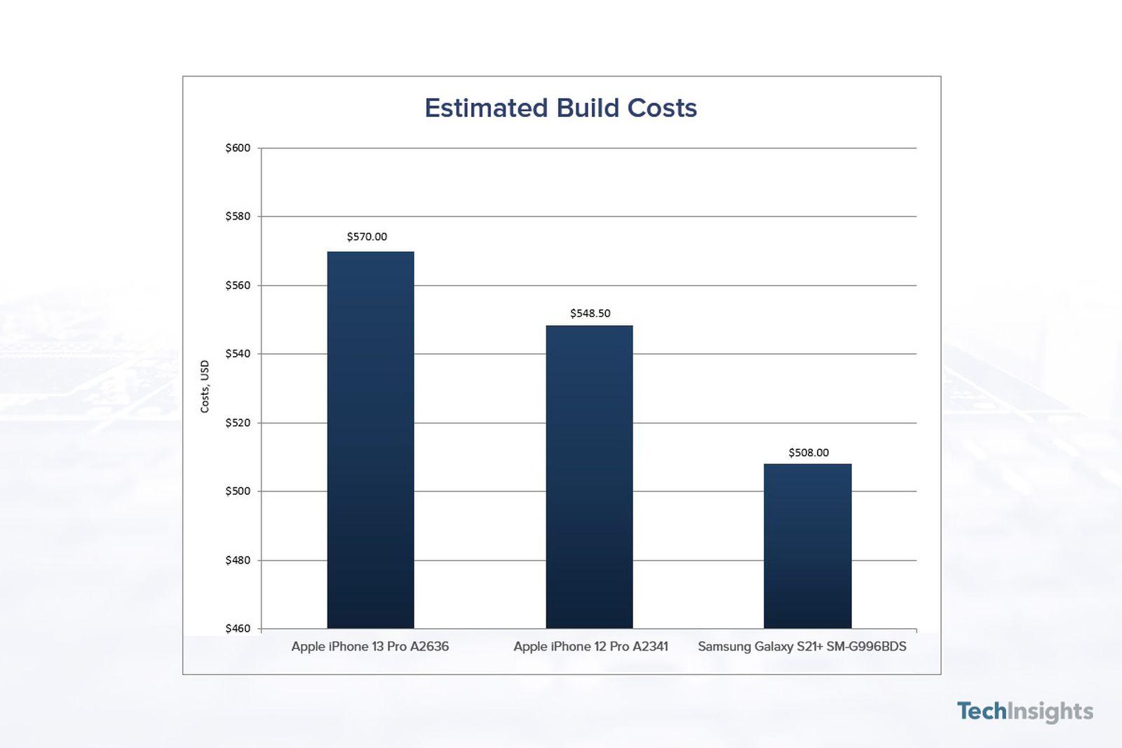 iPhone-13-pro-koszty-budowy
